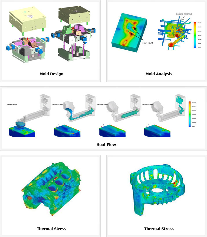 Copper Die-casting Technology
